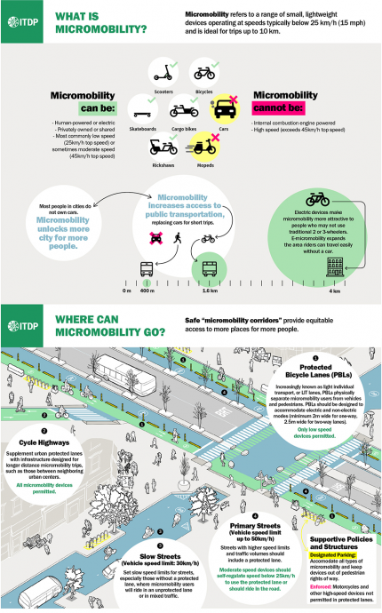 ITDP: What is micromobility and where can it go?