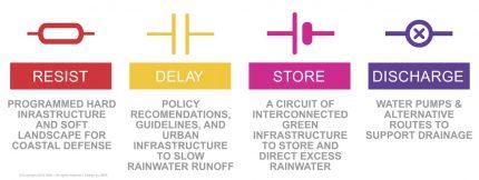 Rebuild by Design: Resist, Delay, Store, Discharge