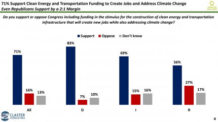 71% of voters support investment in transportation and clean energy projects.